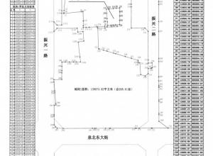 邢东新区土地储备分中心关于拟收储两宗国有建设用地土地使用权的公告